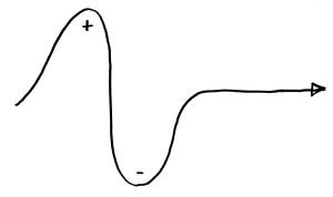 curva creativa